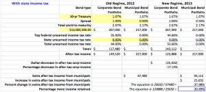 Table 3. This table examines U.S. federal and state after-tax income differences on bond investment income for those where income exceeds $200,000 for a single individual, $250,000 for a jointly filing married couple, and $125,000 for a separately filing married person.