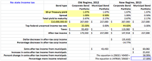 Table 1. This table examines U.S. federal after-tax income differences on bond investment income for those where income exceeds $200,000 for a single individual, $250,000 for a jointly filing married couple, and $125,000 for a separately filing married person.