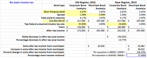 Table 2. This table is similar to Table 1, but the Treasury yields and bond Spreads have been changed to show that even though the after-tax dollar amounts change, the percentage effects on after-tax income are static.