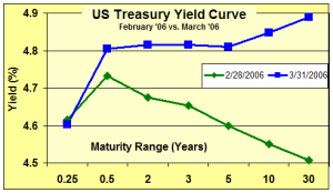 March 2006 Treasury Yield Curve